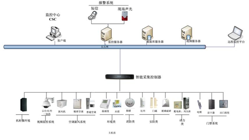 单机房监控系统结构